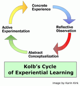 Kolb's Cycle of Experiental Learning