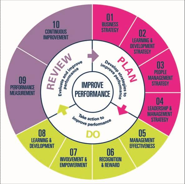 This wheel shows the stages of planning and implementing a people development strategy.