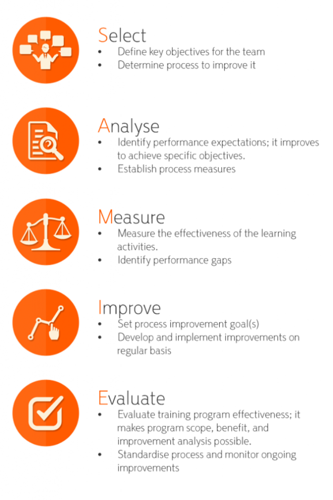 SAMIE model inforgraphic: Select, Analyse, Measure, Improve and Evaluate