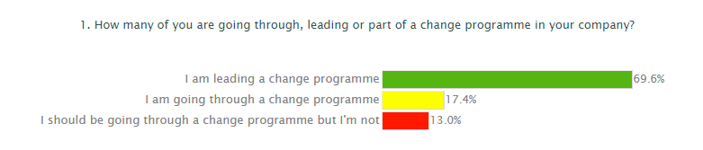 change programme poll results