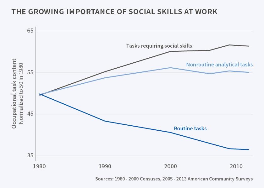 skills change graph