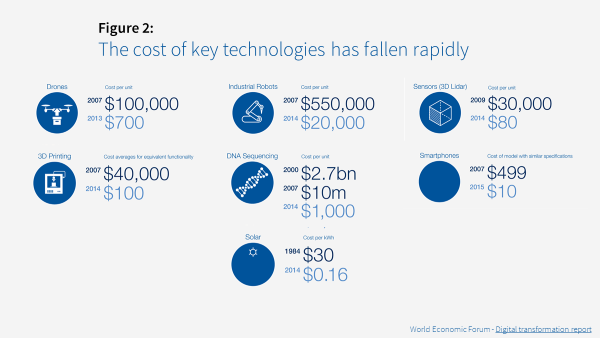 Infographic showing the cost of key technologies through the years