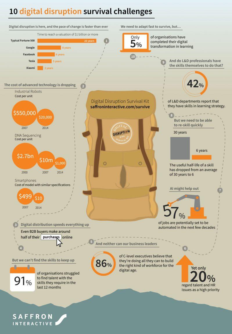 10 digital disruption survival challenges
