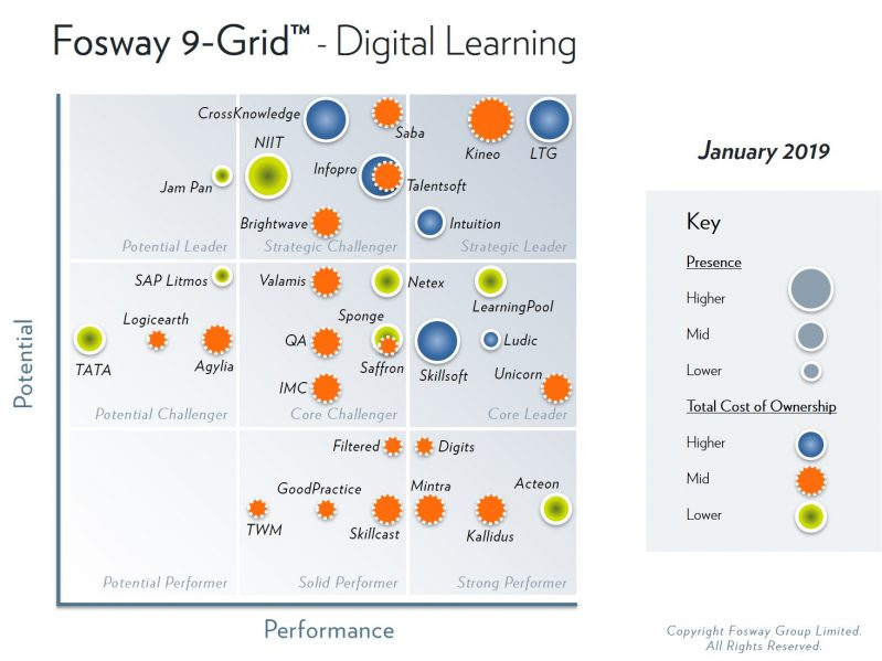 2019 Fosway 9-Grid Digital Learning