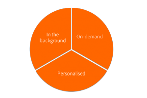 Pie chart showing equal data distributed for 'On-demand', 'Personalised' and 'In the background'