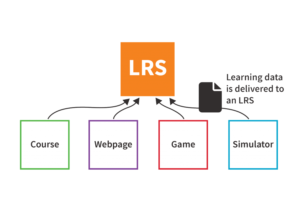 Graphic to show Course, Webpage, Game and simulator sending data to LRS